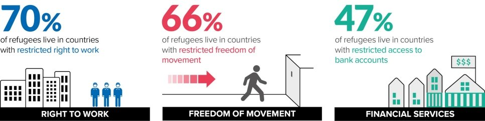 70% of refugees live in countries with restricted right to work