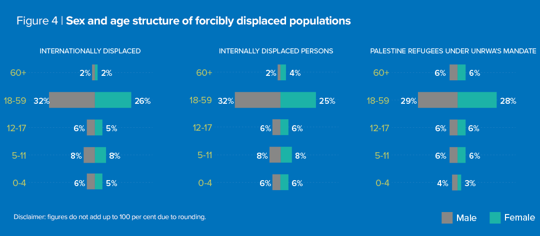 Sex and age structure of forcibly displaced populations