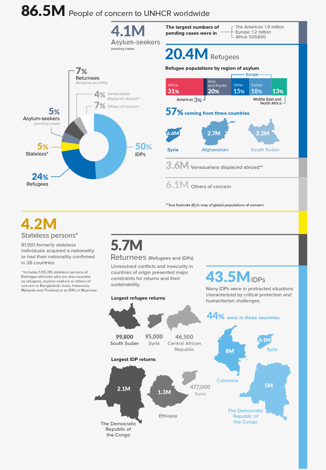 People of Concern 2019 inforgraphic