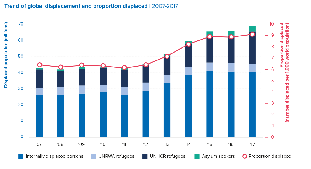 UNHCR Global Trends - Forced Displacement in 2017