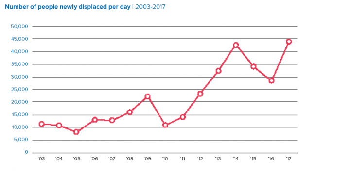 Number of people newly displaced per day | 2003-2017