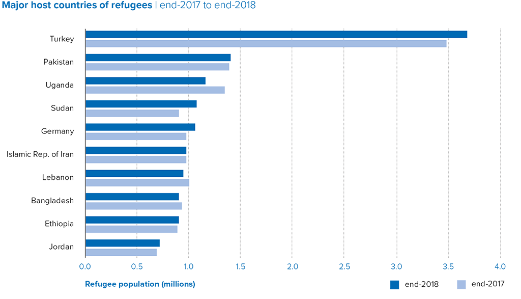 Global Trends - Forced Displacement in 2018 - UNHCR, the UN Refugee