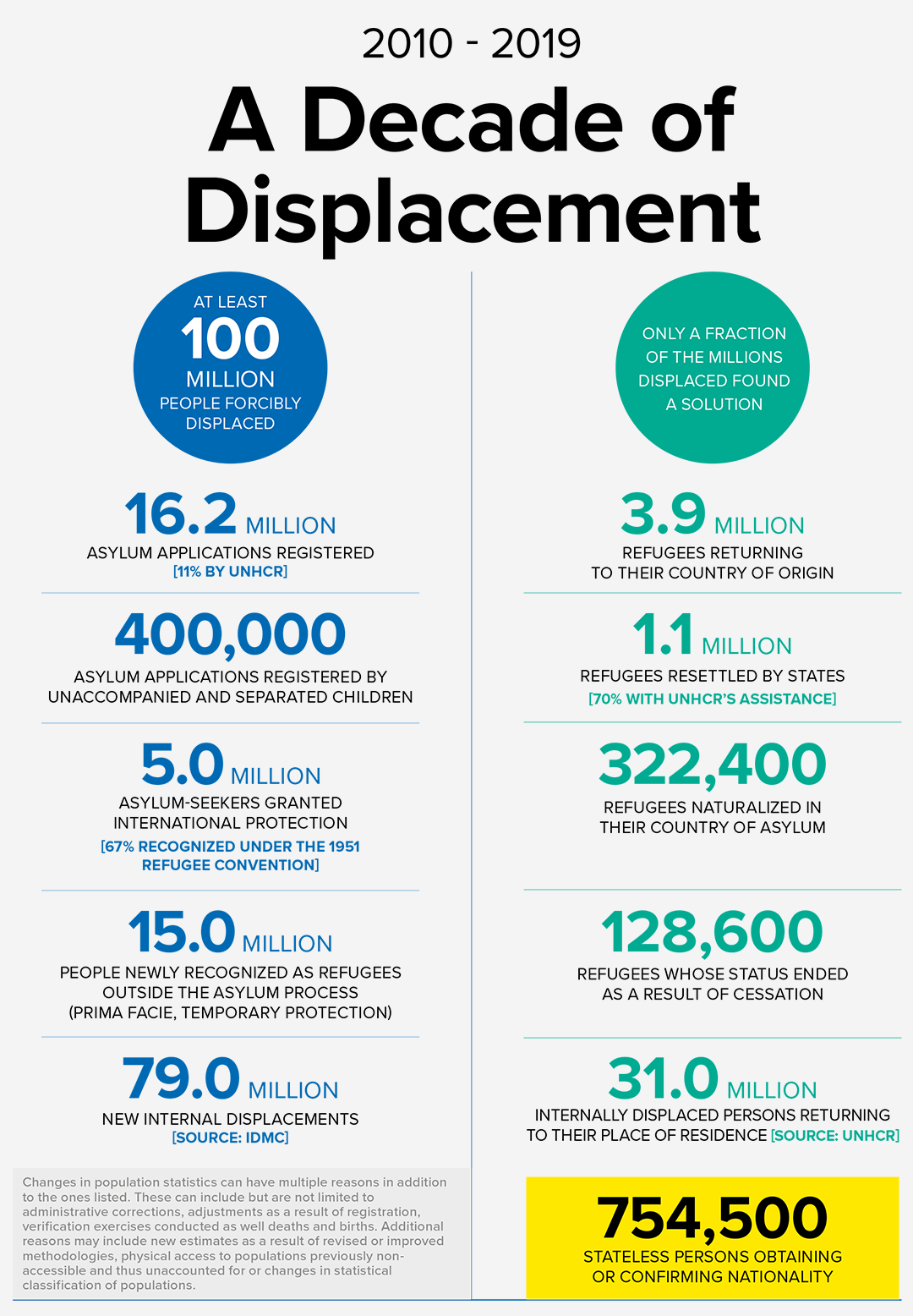 A DECADE OF DISPLACEMENT