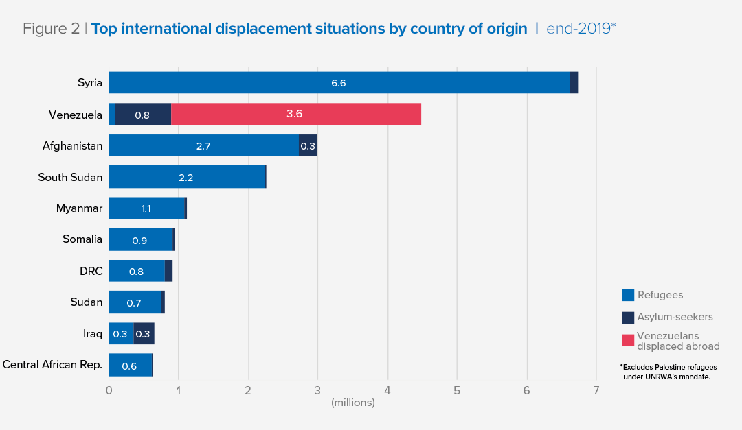 Figure 2  |  Top international displacement situations by country of origin  |  end-2019*