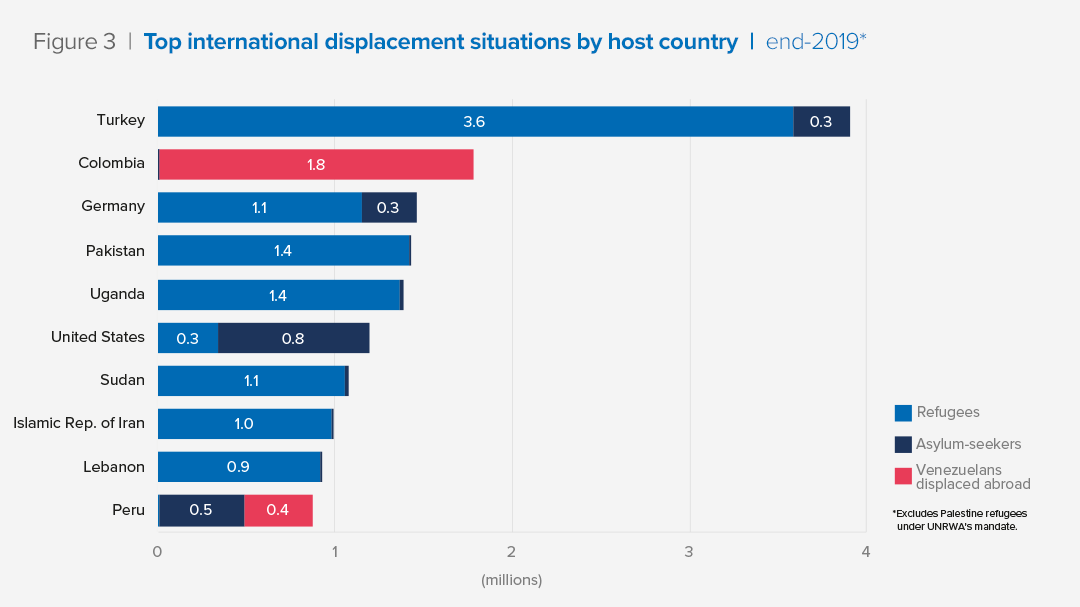 Figure 3  |  Top international displacement situations by host country  |  end-2019*