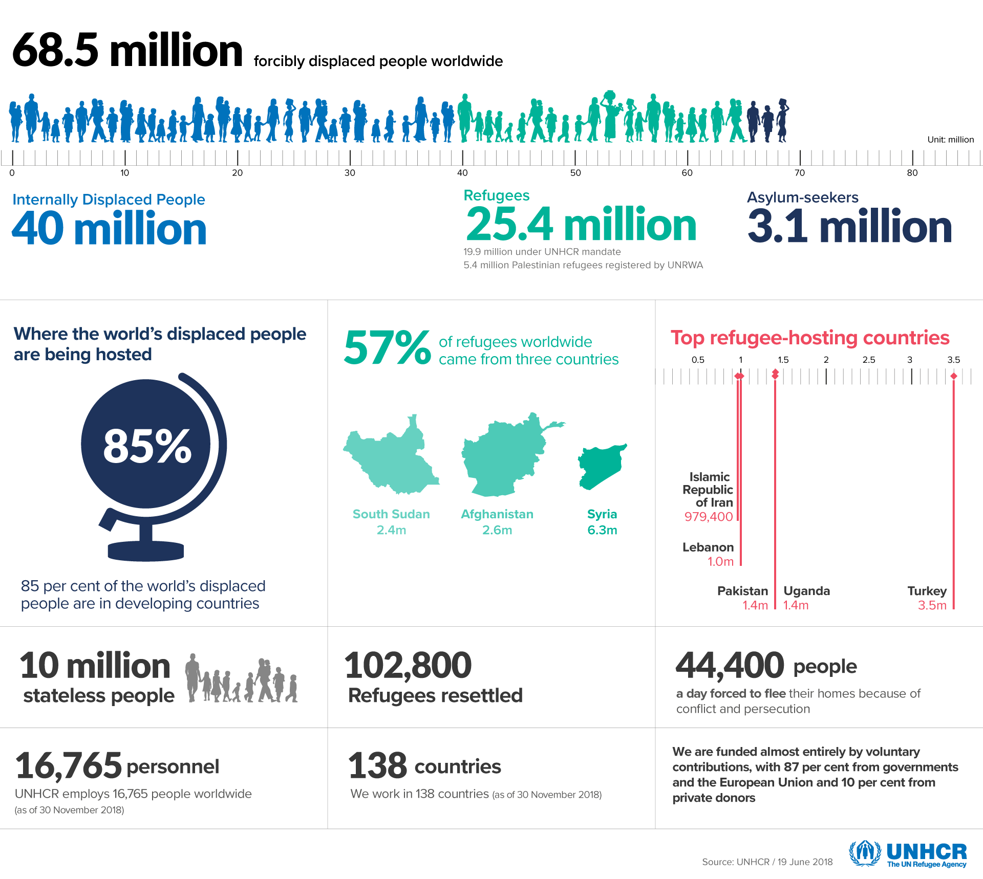 Unhcr Figures At A Glance