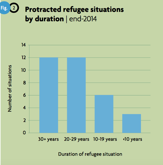Infographic of protracted refugee situations by duration in years