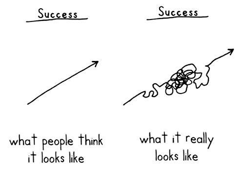 Infographic of what success looks like