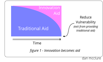 Infographic exemplifying how innovation becomes traditional aid.