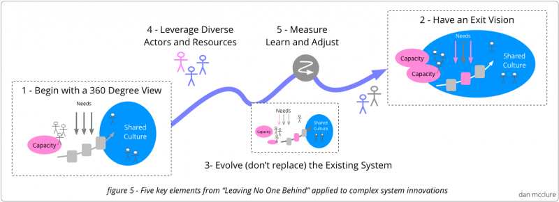 Five-part model from Leaving No One Behind helps to keep the system level challenges front and center, providing principles for a high level practice.