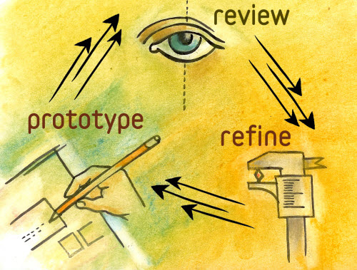 Image of prototyping cycle including prototype, review, and refine.