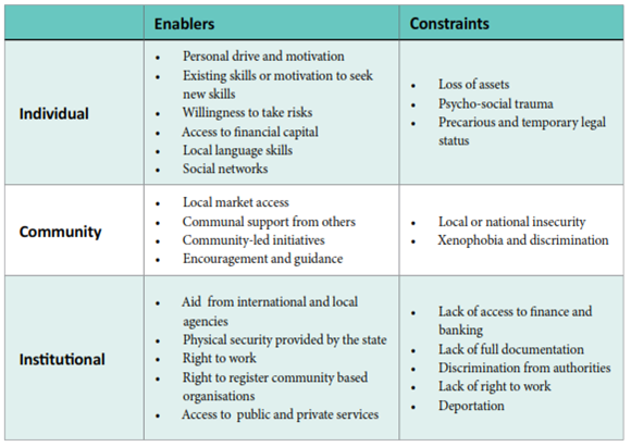 Infographic of enablers and constraints to refugee innovation.