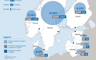 Statistics on refugees and asylum-seekers in Northern Europe