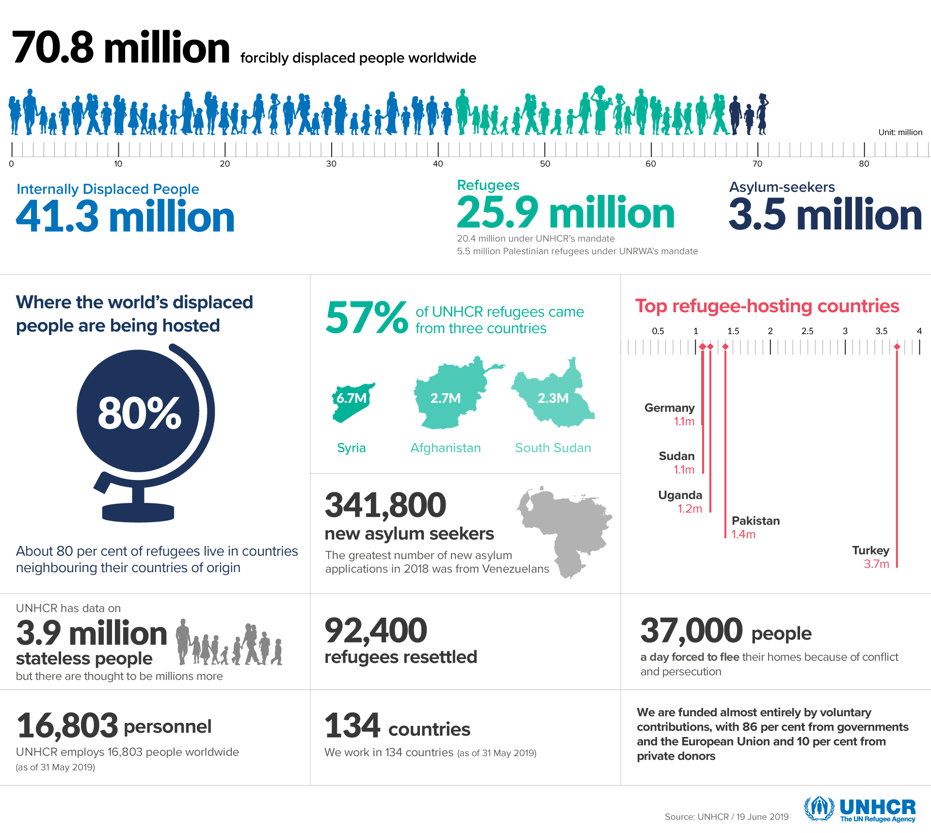 UNHCR: Figures at a Glance