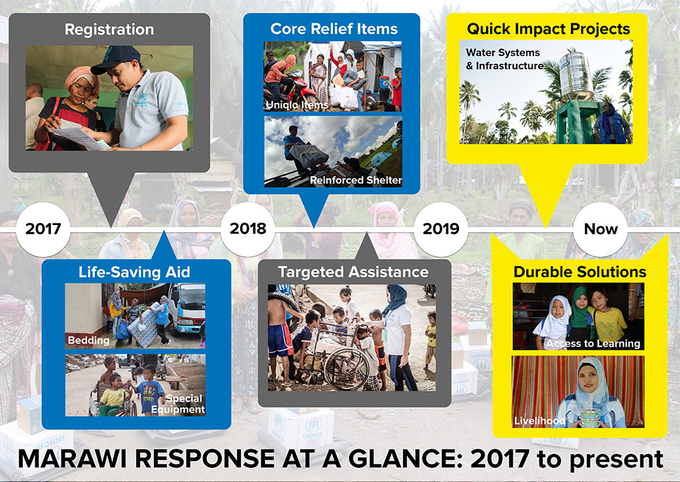 Marawi at a glance