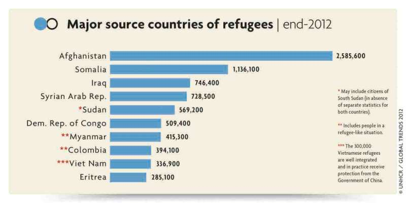 Major refugee hosting countries, end 2012