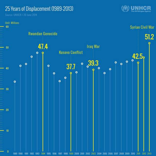 25 Years of Displacement (1989-2013)