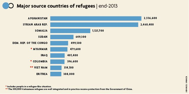 Major source of refugees, end 2013