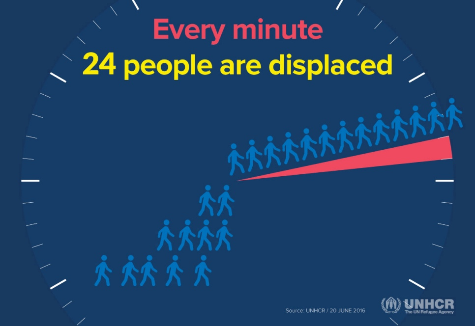 The rate at which people are fleeing war and persecution has soared from 6 per minute in 2005 to 24 per minute in 2015, according to UNHCR figures.