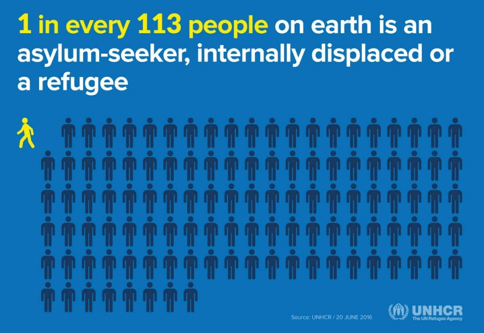 1 in every 113 people on earth is seeking protection outside their own country.