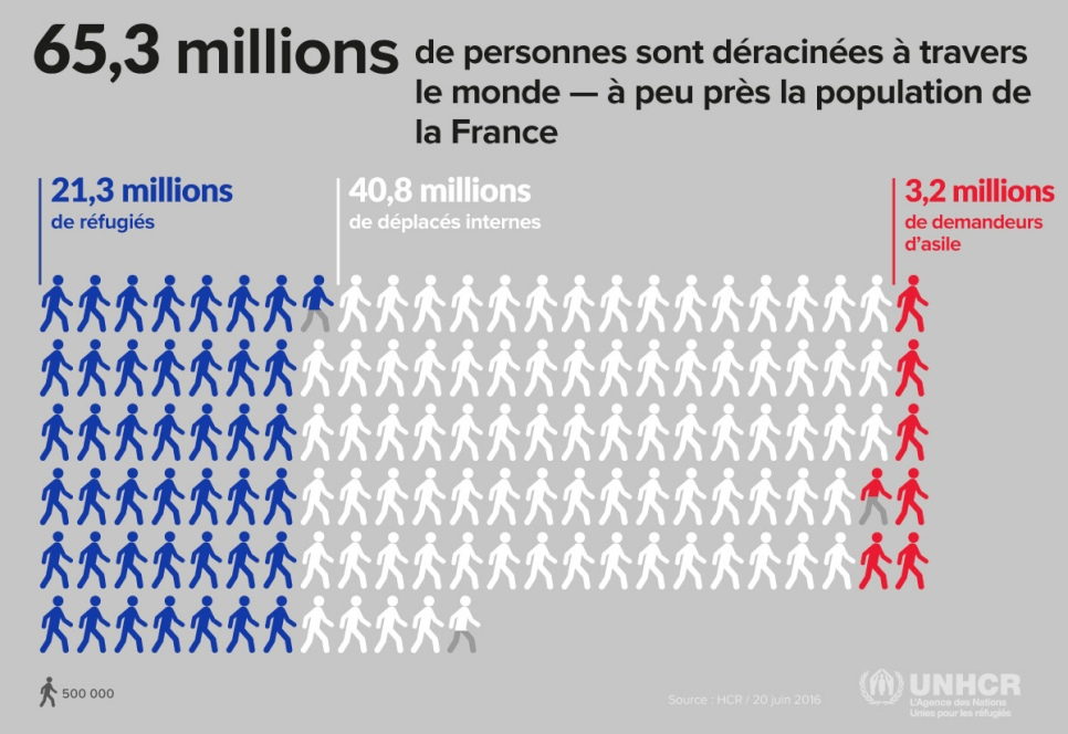 Hcr des d placements de populations sans pr c dent - Office francais de protection des refugies et apatrides ...
