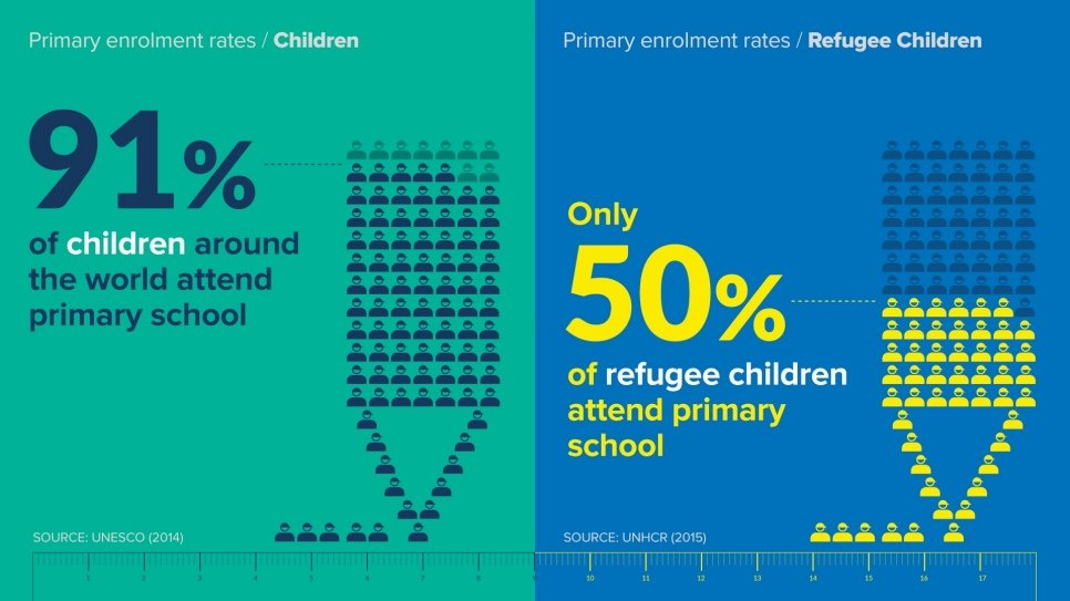 Only 50% of refugee children attend primary school