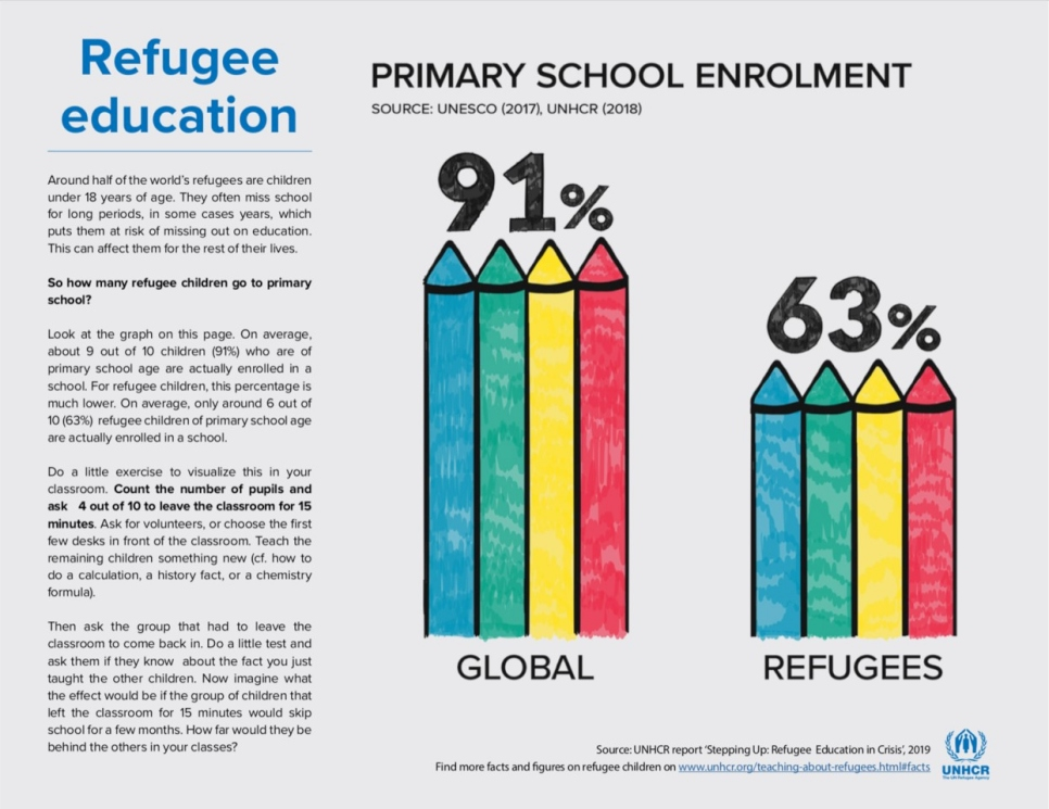 UNHCR - Teaching about refugees