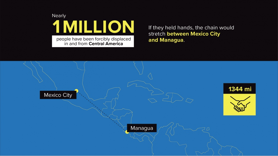 Nearly 1,000,000 people have been forcibly displaced in and from Central America.