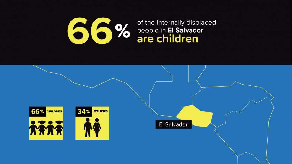 Two-thirds of the internally displaced persons in El Salvador are children.