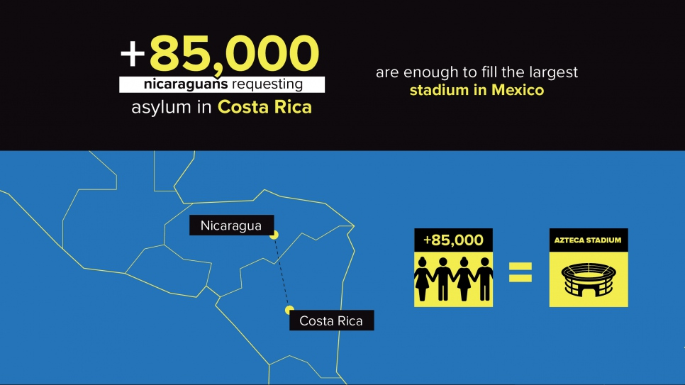1 85,000 Nicaraguans requesting asylum in Costa Rica are enough to fill the largest stadium in Mexico.