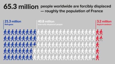65.3 million people worldwide are forcibly displaced