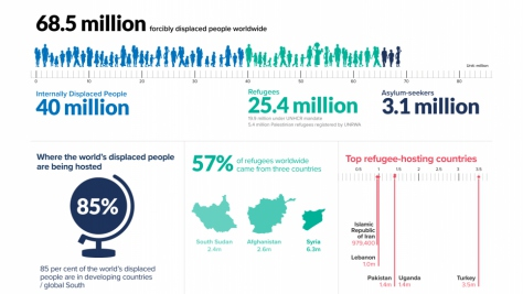 Infographic showing number of displaced people worldwide as of 31 December 2017