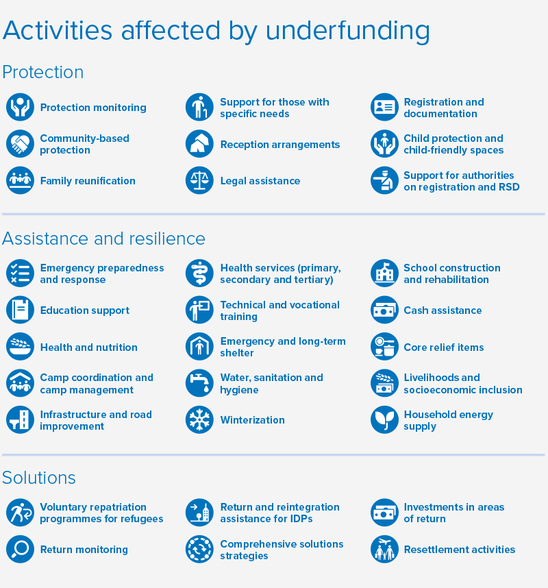 Activities affected by underfunding