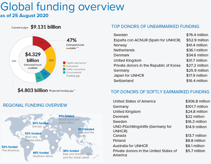 Global funding overview